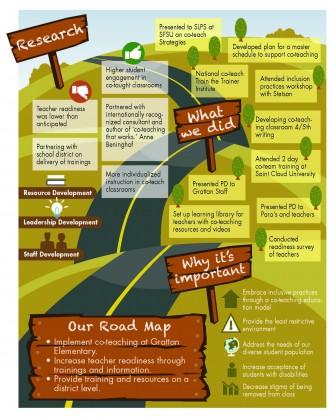 Grattan Elementary's Road Map
