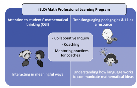 iELD/Math Professional Learning Program , attention to students' mathematical thinking (CGI), translanguaging pedagogies and L1 as a resource,  interacting in meaningful ways, understanding how langauge works to communicate mathematial ideas