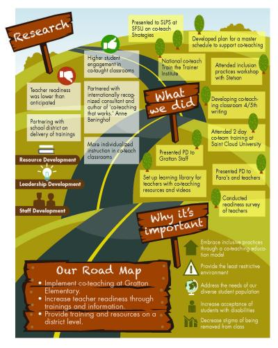 Grattan Elementary's Road Map